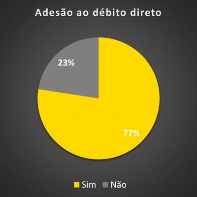 Gráfico 1 - Adesão ao débito direto