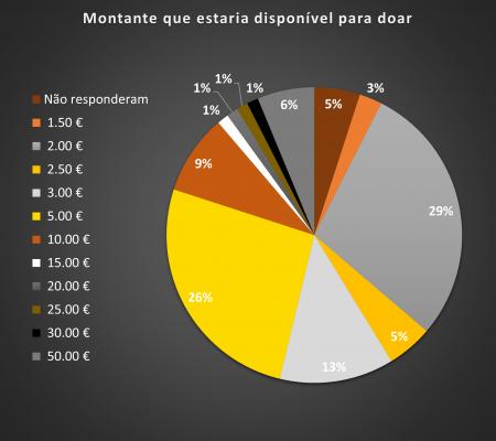 Gráfico 4 - Montante que estaria disponível para doar